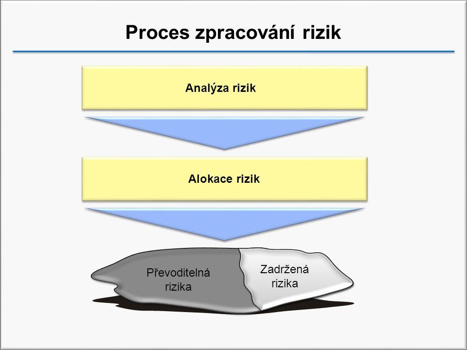 Proces zpracování rizik Analýza rizik Alokace rizik Převoditelná rizika Zadržená rizika