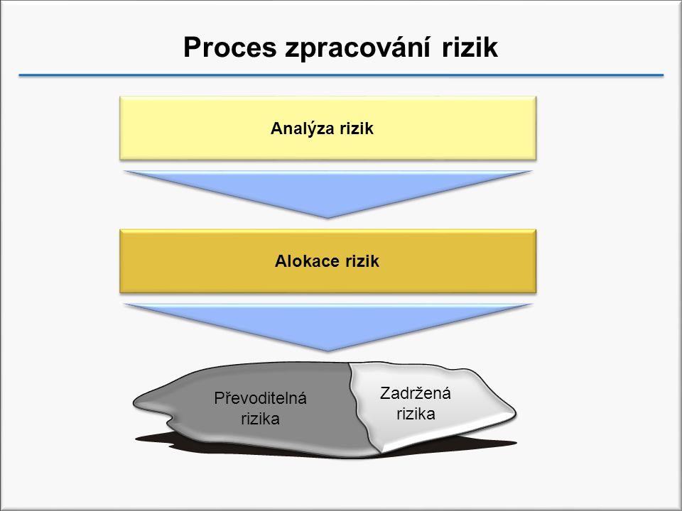 Proces zpracování rizik Analýza rizik Alokace rizik Zadržená rizika Převoditelná rizika