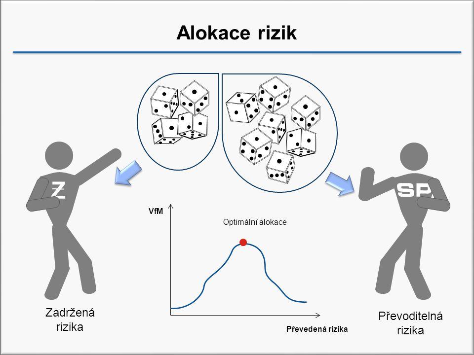 Alokace rizik Zadržená rizika Převoditelná rizika Optimální alokace Převedená rizika VfM Z