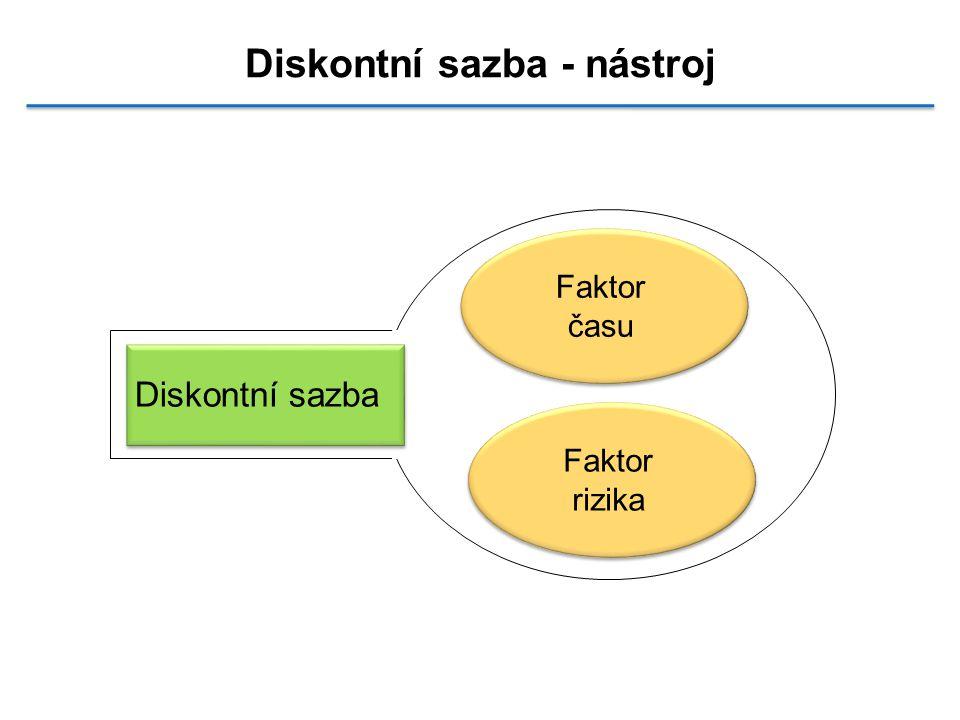 Diskontní sazba - nástroj Faktor času Faktor rizika Diskontní sazba