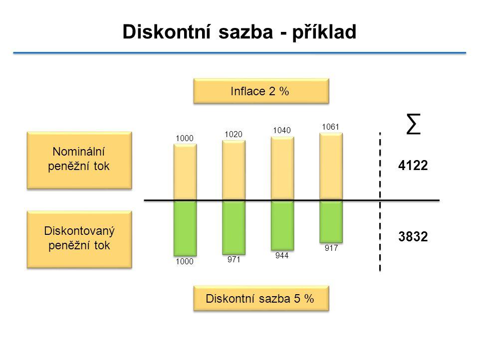 Diskontní sazba - příklad 1000 1020 1040 1061 1000 917 944 971 4122 3832 Inflace 2 % Diskontní sazba 5 % Nominální peněžní tok Diskontovaný peněžní tok