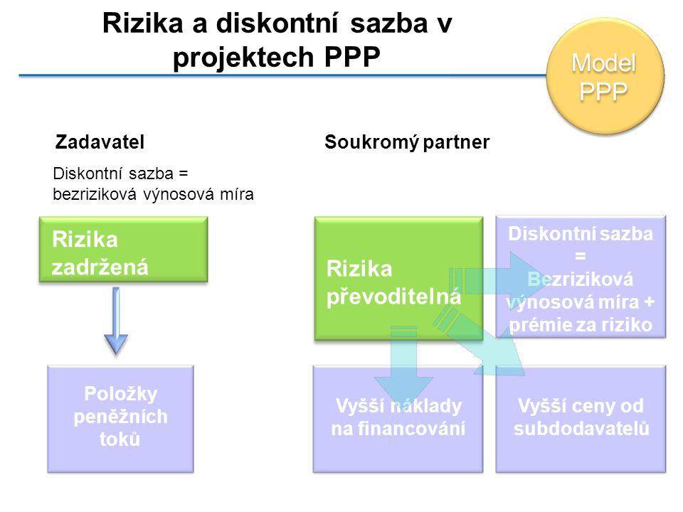 Rizika a diskontní sazba v projektech PPP Zadavatel Diskontní sazba = bezriziková výnosová míra Položky peněžních toků Soukromý partner Vyšší ceny od subdodavatelů Rizika zadržená Rizika převoditelná Diskontní sazba = Bezriziková výnosová míra + prémie za riziko Vyšší náklady na financování Model PPP Model PPP