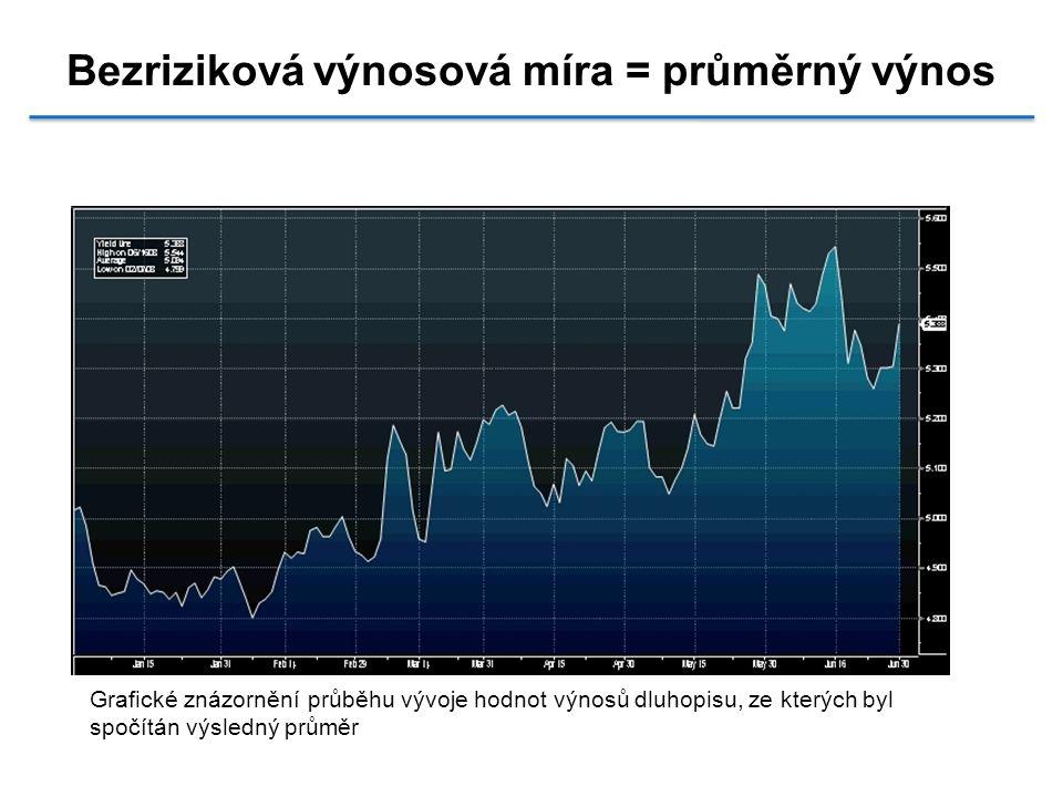 Bezriziková výnosová míra = průměrný výnos Grafické znázornění průběhu vývoje hodnot výnosů dluhopisu, ze kterých byl spočítán výsledný průměr