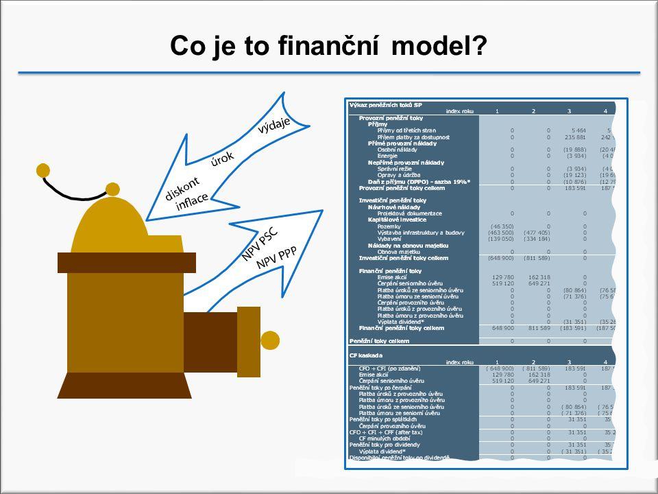 Co je to finanční model?