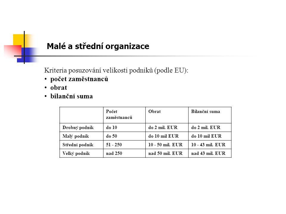 Kriteria posuzování velikosti podniků (podle EU): počet zaměstnanců obrat bilanční suma Malé a střední organizace Počet zaměstnanců ObratBilanční suma Drobný podnikdo 10do 2 mil.
