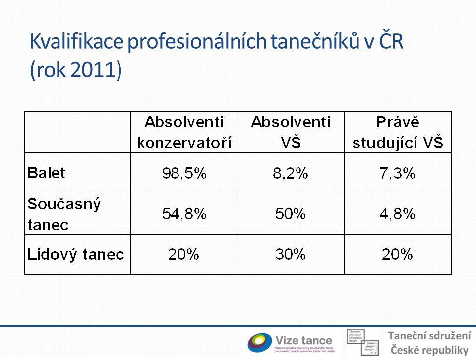 Kvalifikace profesionálních tanečníků v ČR (rok 2011)