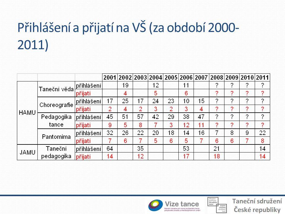 Přihlášení a přijatí na VŠ (za období 2000- 2011)