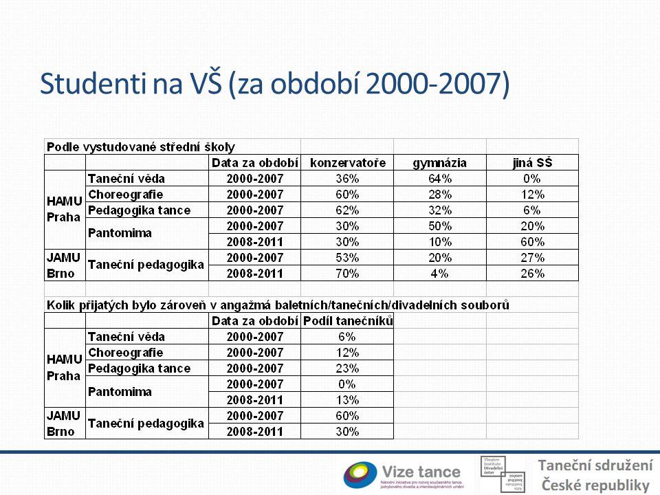 Absolventi VŠ (za období 2000-2011)