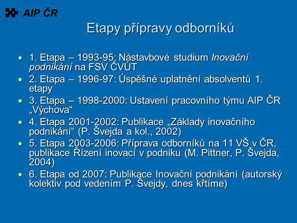 Etapy přípravy odborníků  1. Etapa – 1993-95: Nástavbové studium Inovační podnikání na FSV ČVÚT  2. Etapa – 1996-97: Úspěšné uplatnění absolventů 1.