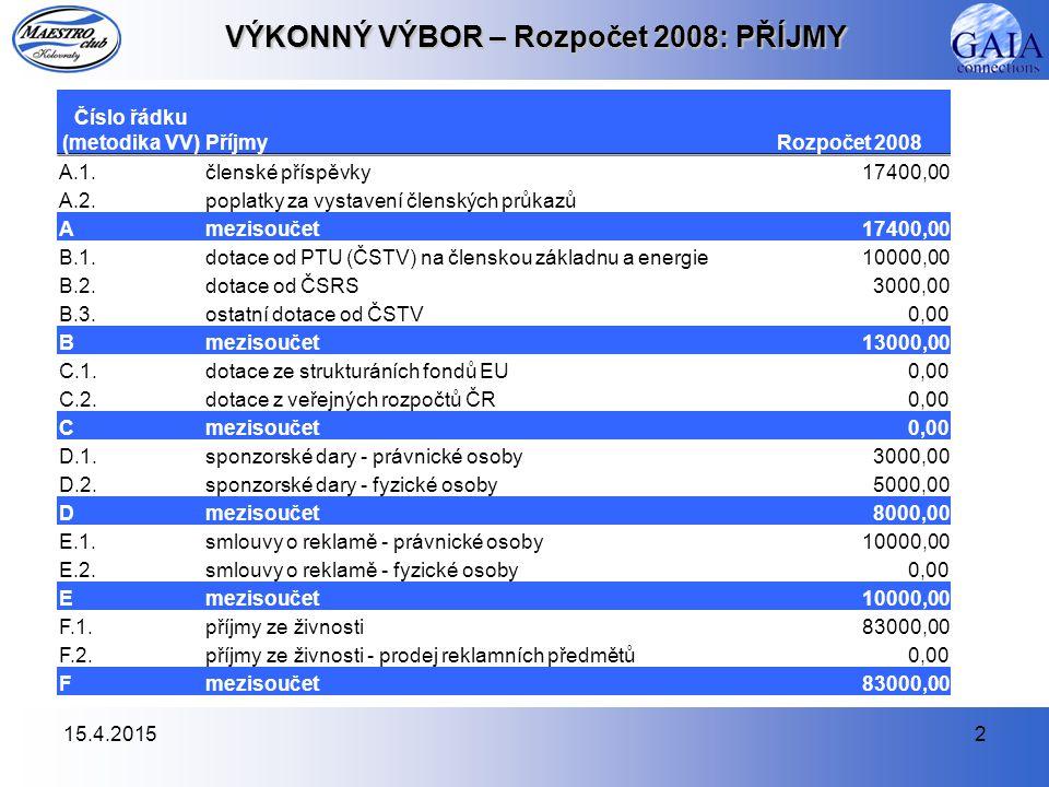 15.4.20152 VÝKONNÝ VÝBOR – Rozpočet 2008: PŘÍJMY Číslo řádku (metodika VV)PříjmyRozpočet 2008 A.1.členské příspěvky17400,00 A.2.poplatky za vystavení