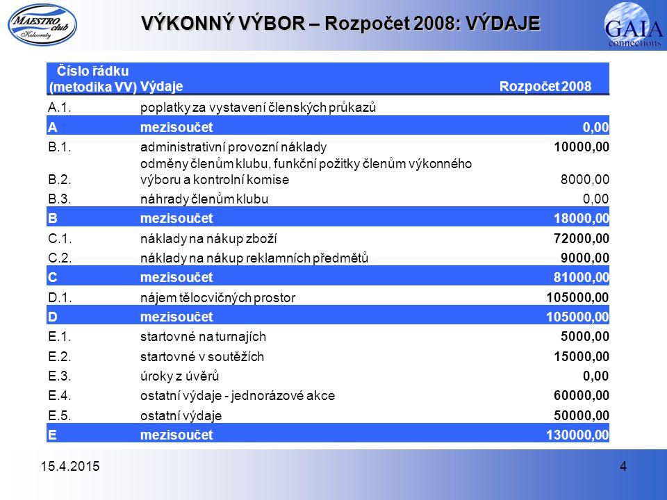 15.4.20154 VÝKONNÝ VÝBOR – Rozpočet 2008: VÝDAJE Číslo řádku (metodika VV)VýdajeRozpočet 2008 A.1.poplatky za vystavení členských průkazů Amezisoučet0