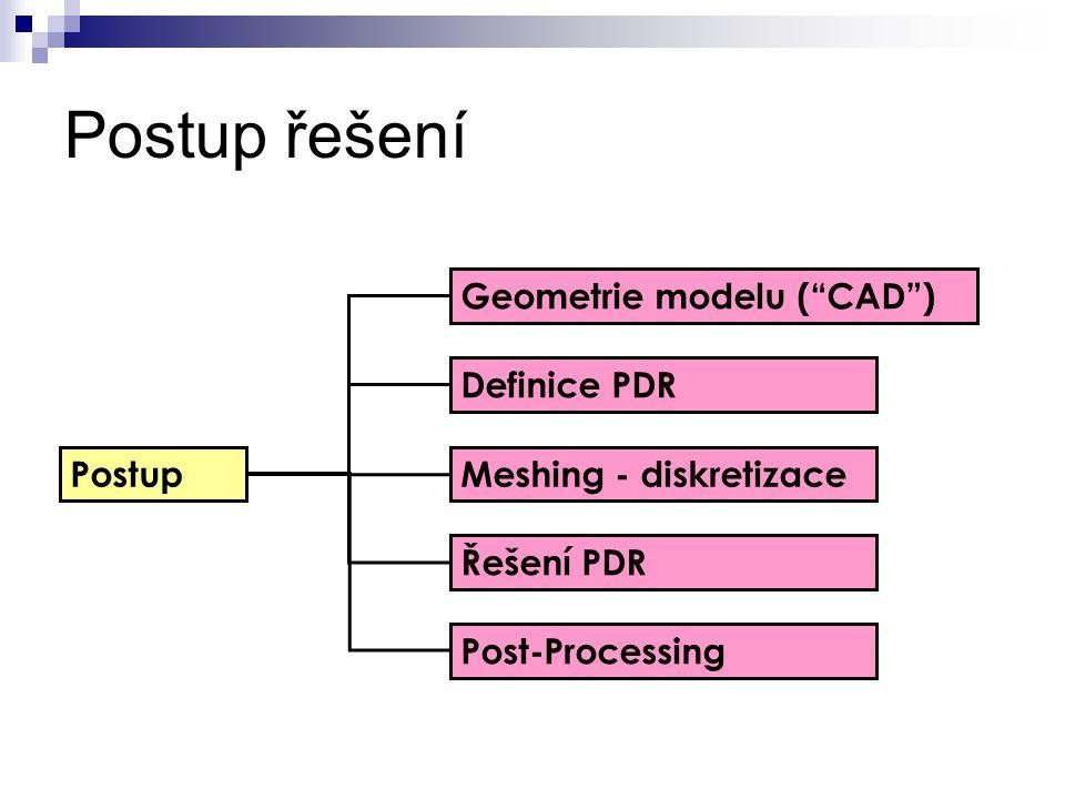 """Postup řešení Postup Geometrie modelu (""""CAD"""")  Definice PDR Meshing - diskretizace Řešení PDR Post-Processing"""