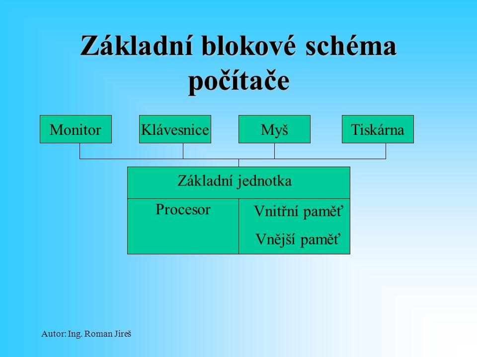 Autor: Ing. Roman Jireš Základní blokové schéma počítače Základní jednotka Procesor Vnitřní paměť MonitorKlávesniceMyšTiskárna Vnější paměť