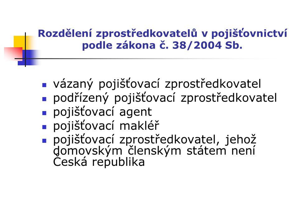 Rozdělení zprostředkovatelů v pojišťovnictví podle zákona č. 38/2004 Sb. vázaný pojišťovací zprostředkovatel podřízený pojišťovací zprostředkovatel po