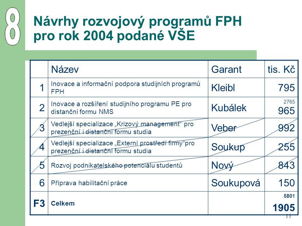 11 Návrhy rozvojový programů FPH pro rok 2004 podané VŠE NázevGaranttis.