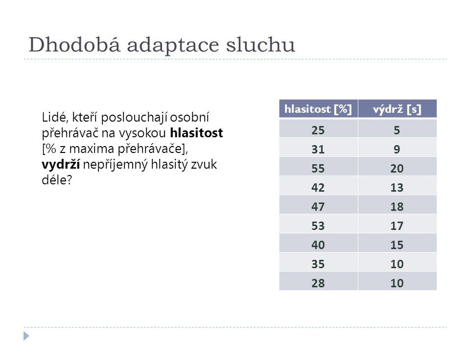 Dhodobá adaptace sluchu hlasitost [%]výdrž [s] 255 319 5520 4213 4718 5317 4015 3510 2810 Lidé, kteří poslouchají osobní přehrávač na vysokou hlasitos