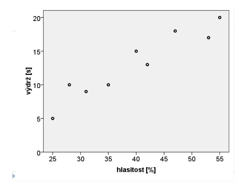 Diagnostika 3: Předpoklady regrese  Závislá alespoň intervalová  Prediktory intervalové i kategorické  Nenulový rozptyl prediktorů  Absence vysoké kolinearity (žádné r > 09)  Neexistence intervenující proměnné, která by korelovala se závislou i prediktory  Homoscedascita (scatterplot ZRESID x ZPRED, parciální scatter)  Nezávislost reziduí (Durbin-Watson = 2)  Normálně rozložená rezidua (histogram, P-P)  Nezávislost jednotlivých případů  Linearita vztahu