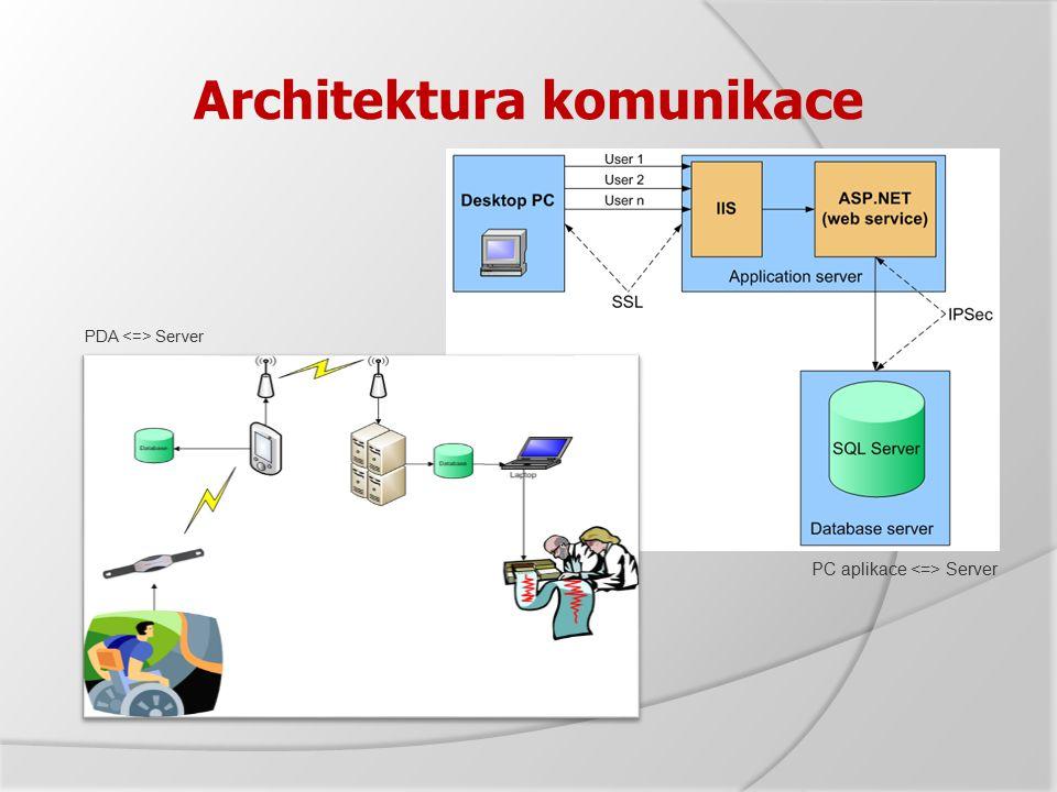 Architektura komunikace PDA Server PC aplikace Server