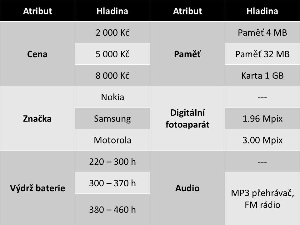 AtributHladinaAtributHladina Cena 2 000 Kč Paměť Paměť 4 MB 5 000 KčPaměť 32 MB 8 000 KčKarta 1 GB Značka Nokia Digitální fotoaparát --- Samsung1.96 Mpix Motorola3.00 Mpix Výdrž baterie 220 – 300 h Audio --- 300 – 370 h MP3 přehrávač, FM rádio 380 – 460 h