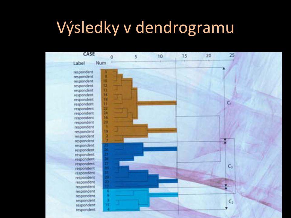 Výsledky v dendrogramu