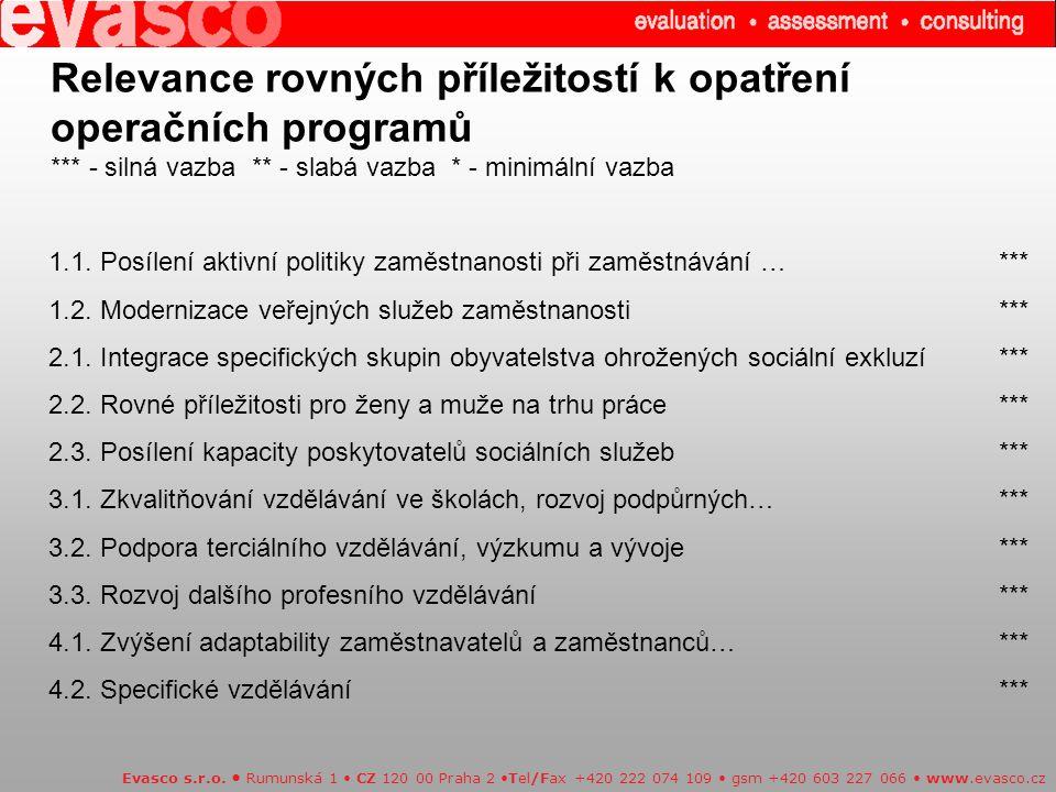 1.1. Posílení aktivní politiky zaměstnanosti při zaměstnávání …*** 1.2. Modernizace veřejných služeb zaměstnanosti*** 2.1. Integrace specifických skup