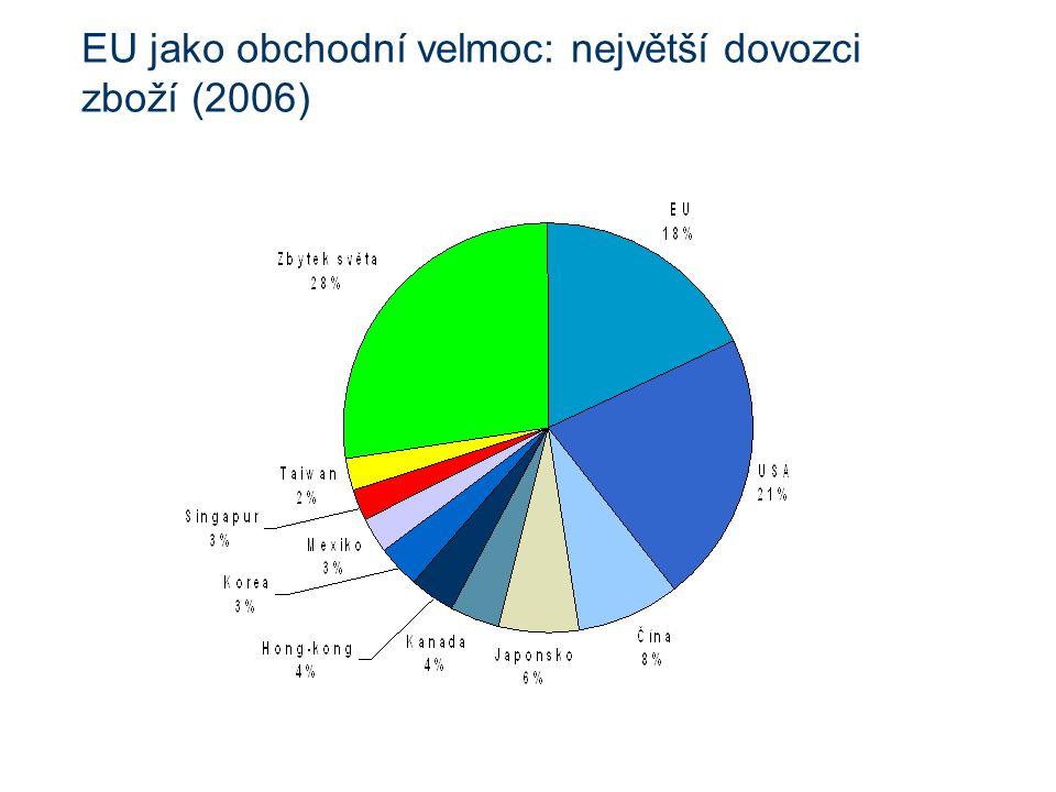 EU jako obchodní velmoc: největší dovozci zboží (2006)