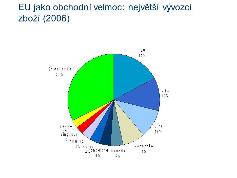 EU jako obchodní velmoc: největší vývozci zboží (2006)