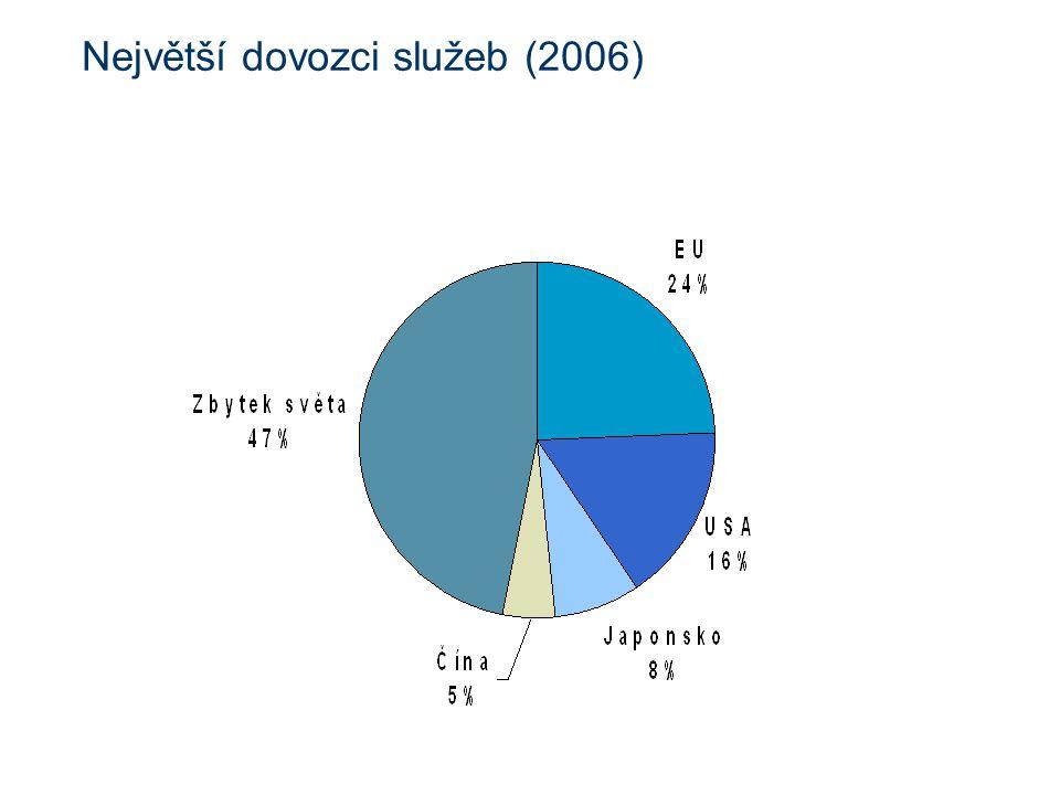 Největší dovozci služeb (2006)