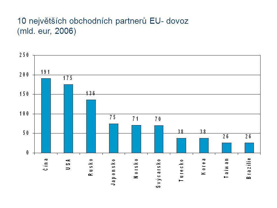 10 největších obchodních partnerů EU- dovoz (mld. eur, 2006)
