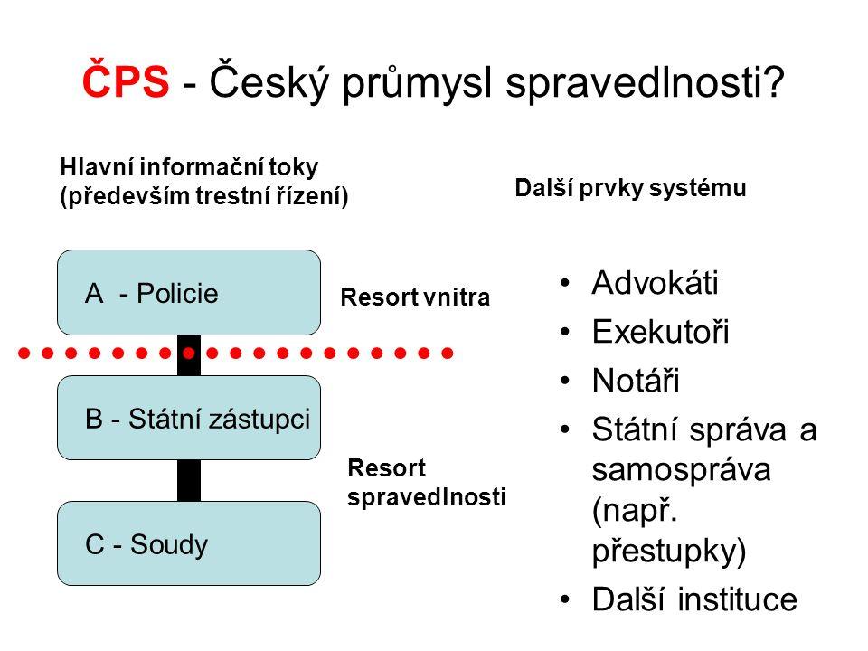 ČPS - Český průmysl spravedlnosti.