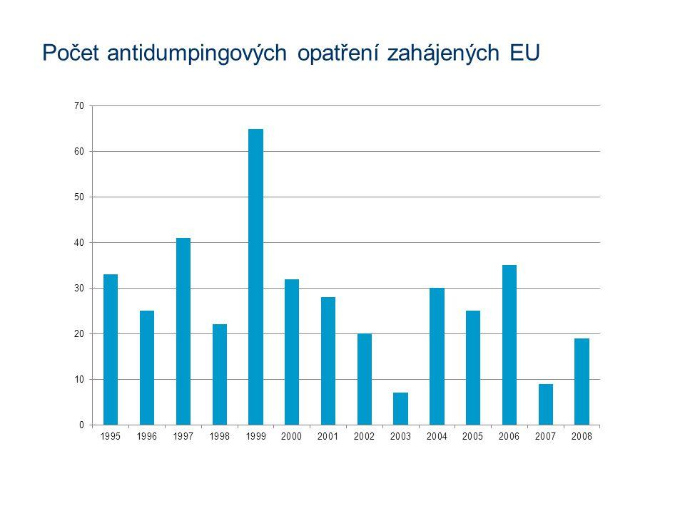 Počet antidumpingových opatření zahájených EU