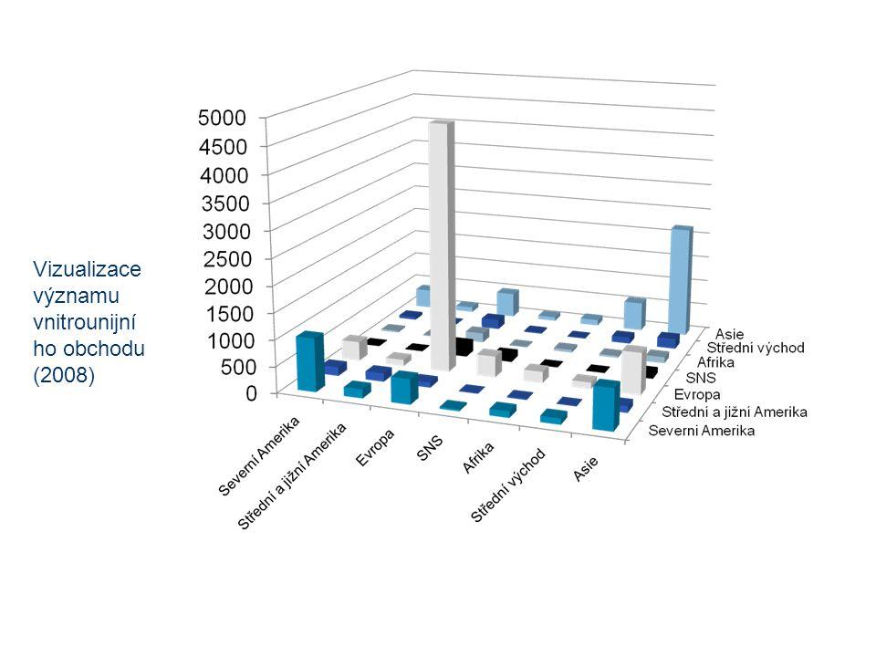 Vizualizace významu vnitrounijní ho obchodu (2008)