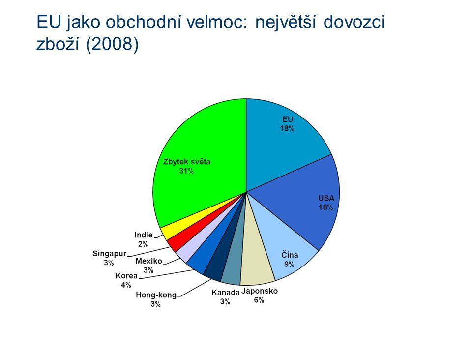 EU jako obchodní velmoc: největší dovozci zboží (2008)