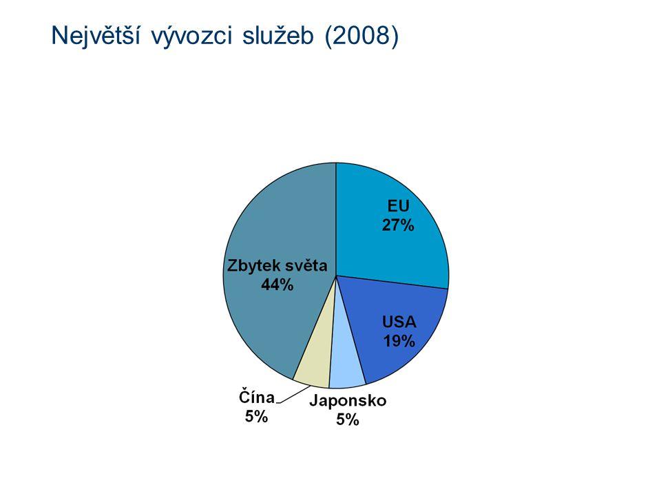Největší vývozci služeb (2008)