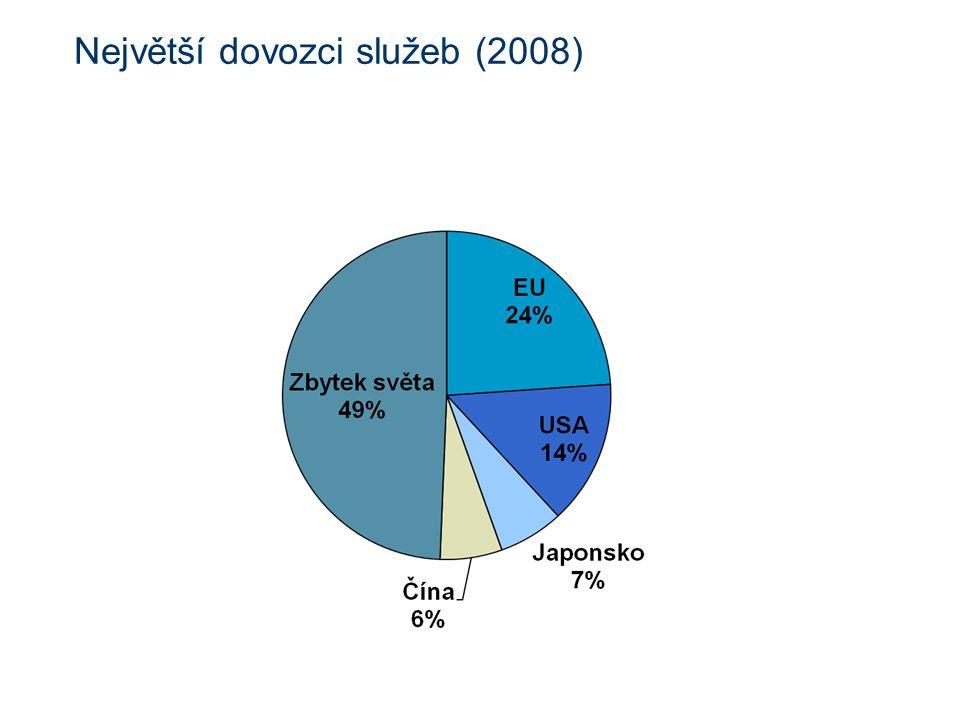 Největší dovozci služeb (2008)
