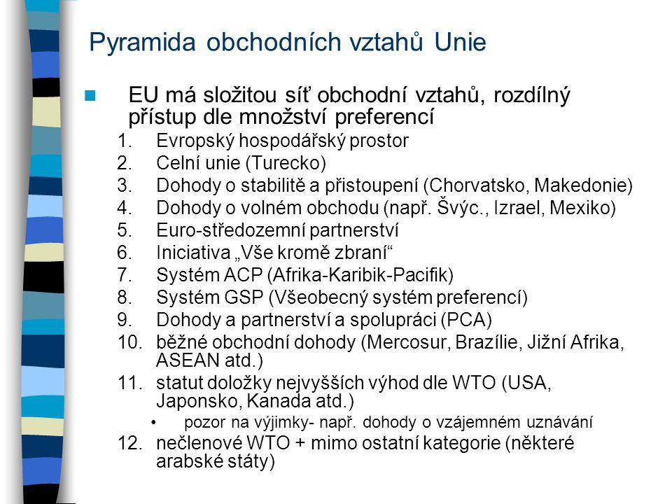Pyramida obchodních vztahů Unie EU má složitou síť obchodní vztahů, rozdílný přístup dle množství preferencí 1.Evropský hospodářský prostor 2.Celní unie (Turecko) 3.Dohody o stabilitě a přistoupení (Chorvatsko, Makedonie) 4.Dohody o volném obchodu (např.