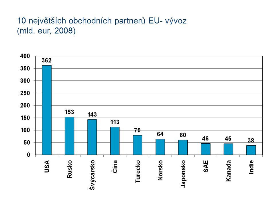 10 největších obchodních partnerů EU- vývoz (mld. eur, 2008)