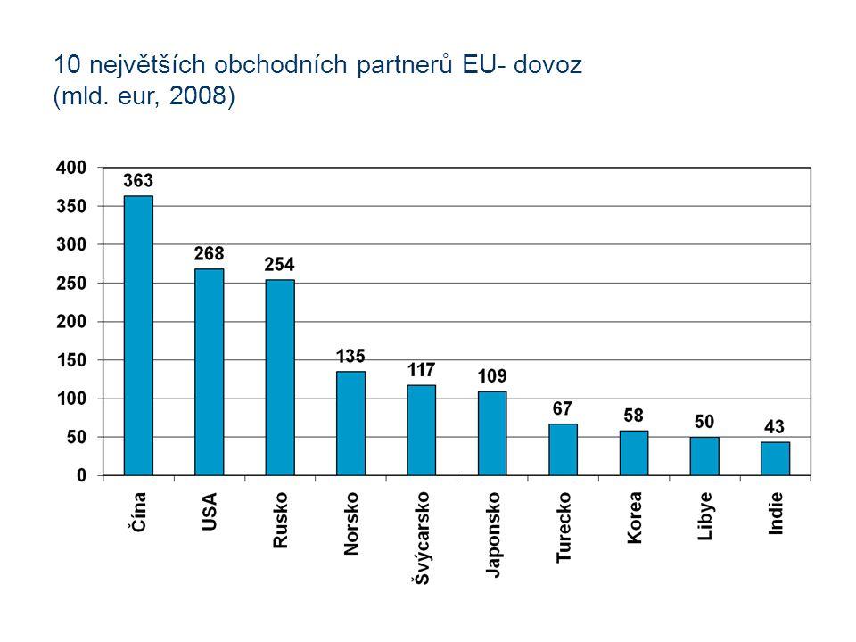 10 největších obchodních partnerů EU- dovoz (mld. eur, 2008)
