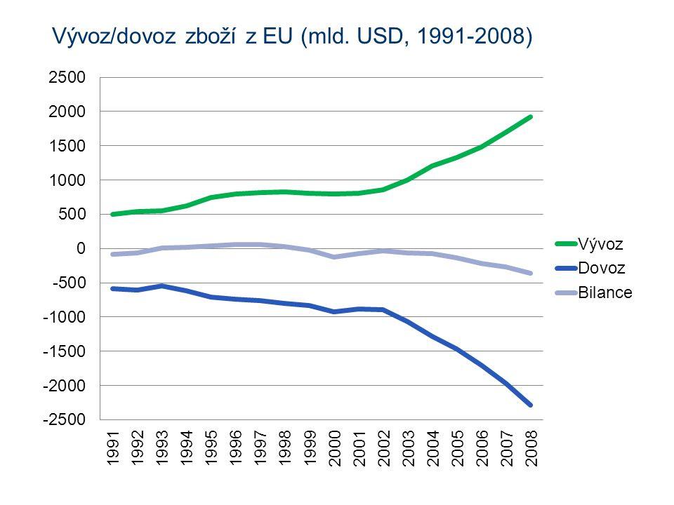 Vývoz/dovoz zboží z EU (mld. USD, 1991-2008)