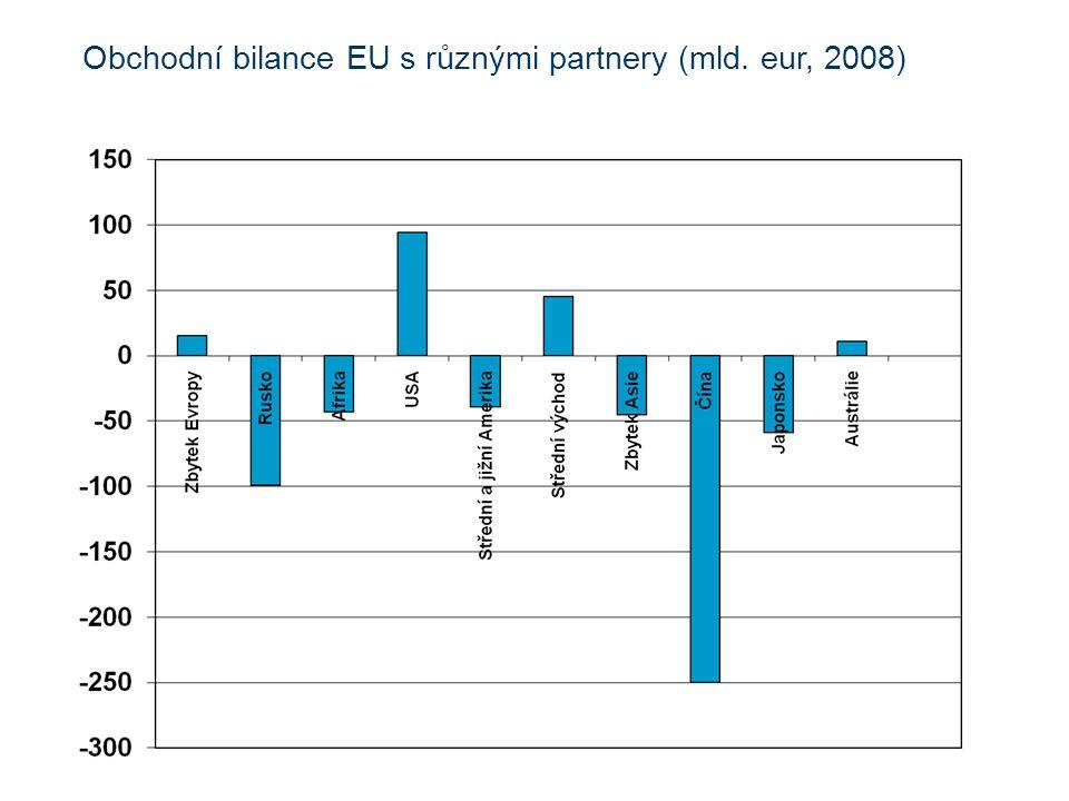Obchodní bilance EU s různými partnery (mld. eur, 2008)