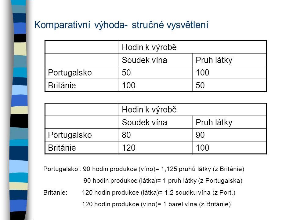 Komparativní výhoda- stručné vysvětlení Hodin k výrobě Soudek vínaPruh látky Portugalsko50100 Británie10050 Hodin k výrobě Soudek vínaPruh látky Portugalsko8090 Británie120100 Portugalsko : 90 hodin produkce (víno)= 1,125 pruhů látky (z Británie) 90 hodin produkce (látka)= 1 pruh látky (z Portugalska) Británie: 120 hodin produkce (látka)= 1,2 soudku vína (z Port.) 120 hodin produkce (víno)= 1 barel vína (z Británie)