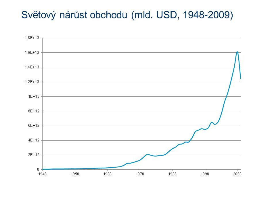 Světový nárůst obchodu (mld. USD, 1948-2009)