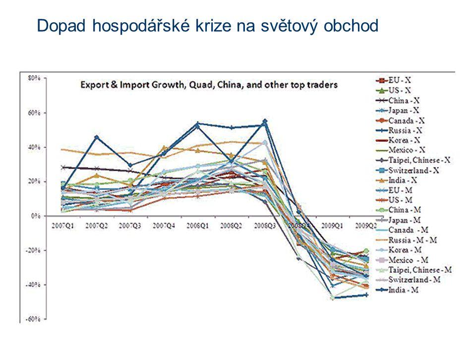 Dopad hospodářské krize na světový obchod