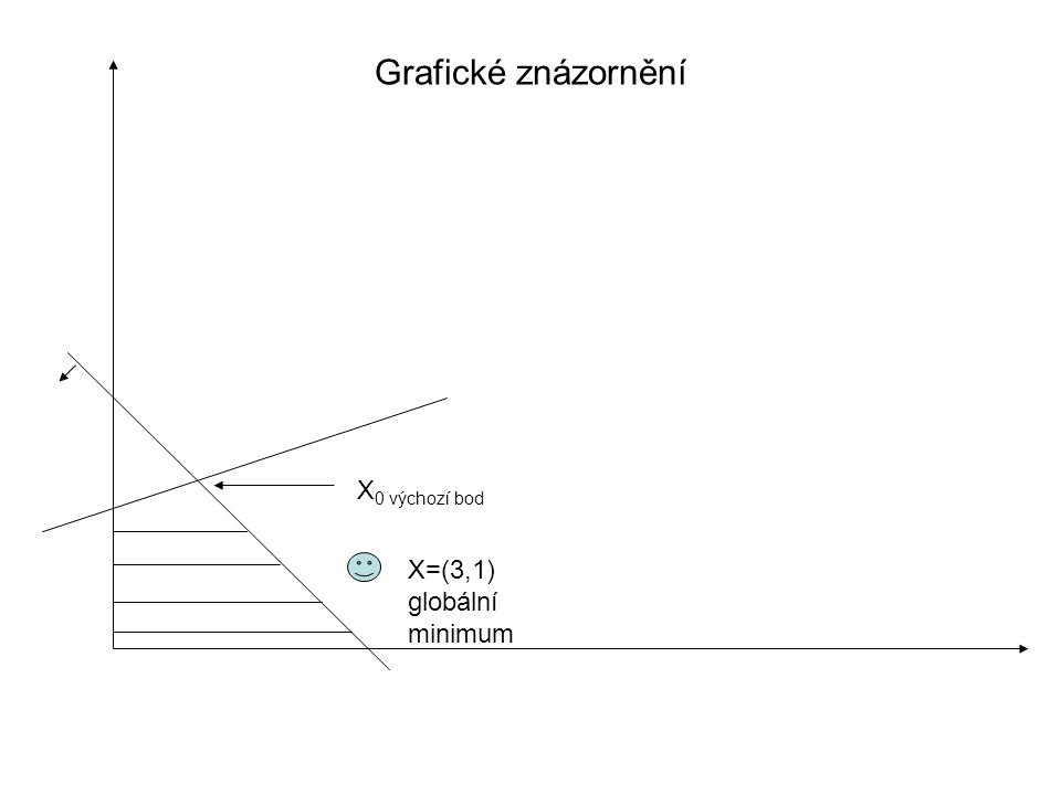 Příklad 2 Je daná úloha: Výchozí bod: Vektor s je přípustným směrem, pokud platí: Ke snížení hodnoty účelové funkce dojde, jestliže: (Řešením může být