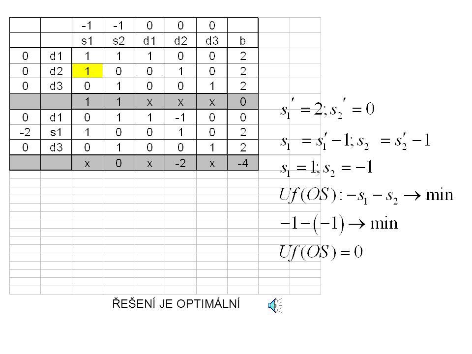 Grafické znázornění X 0 =(2,1) výchozí bod X=(3,1) globální minimum Směr s 0 X 1 =(2,5;0,5)