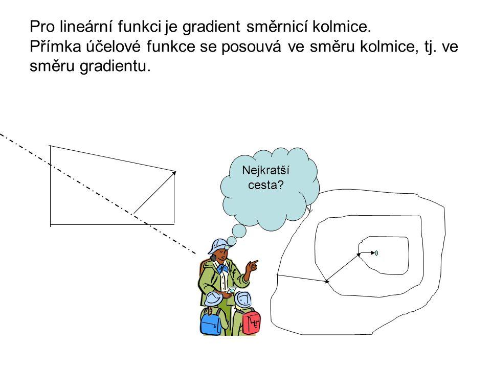 Metoda největšího spádu Řešíme úlohu na volný extrém Předpoklad: funkce f je diferencovatelná Největší spád je ve směru gradientu Volíme výchozí bod U