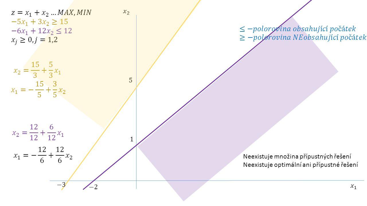 Neexistuje množina přípustných řešení Neexistuje optimální ani přípustné řešení