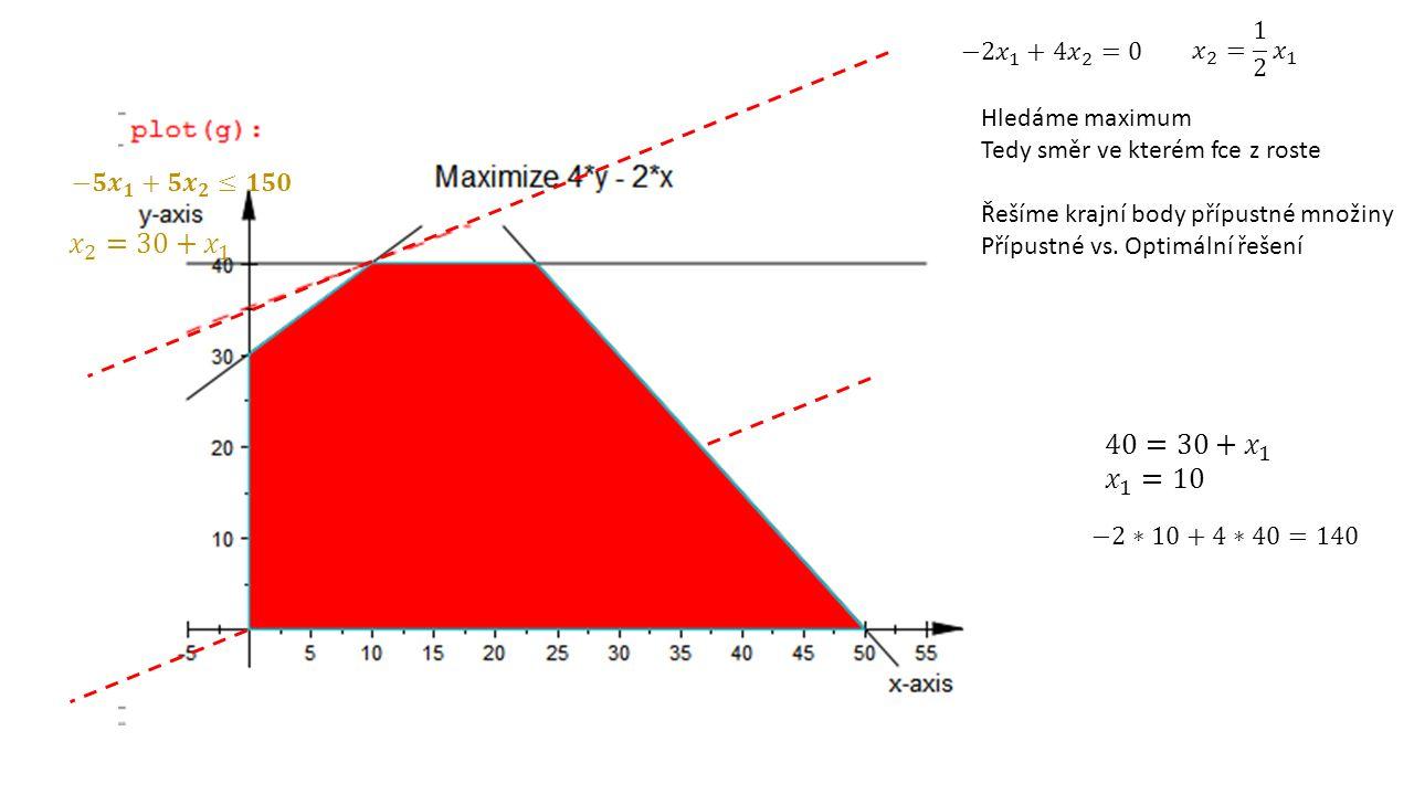 Hledáme maximum Tedy směr ve kterém fce z roste Řešíme krajní body přípustné množiny Přípustné vs. Optimální řešení