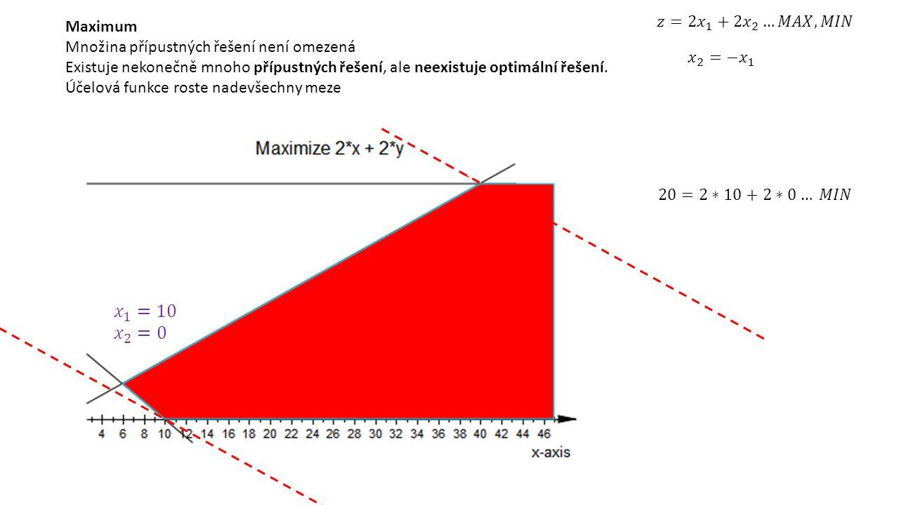 Maximum Množina přípustných řešení není omezená Existuje nekonečně mnoho přípustných řešení, ale neexistuje optimální řešení. Účelová funkce roste nad