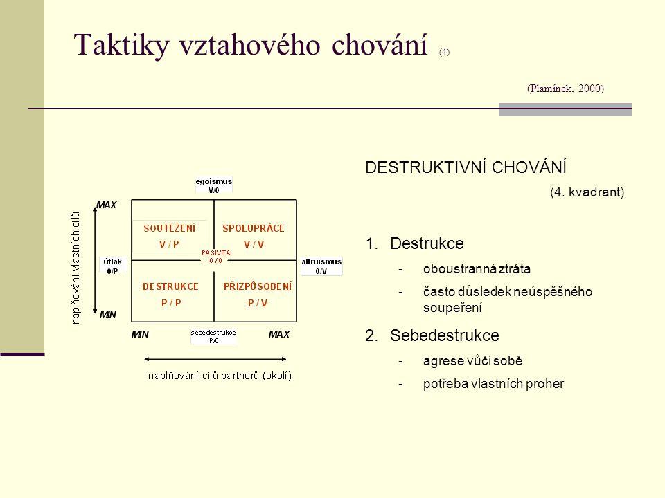Taktiky vztahového chování (4) (Plamínek, 2000) DESTRUKTIVNÍ CHOVÁNÍ (4. kvadrant) 1.Destrukce -oboustranná ztráta -často důsledek neúspěšného soupeře